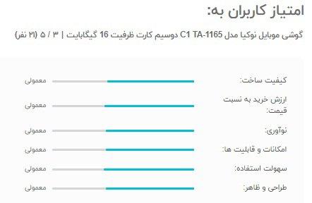 امتیاز کاربران به گوشی موبایل نوکیا مدل C1 TA-1165