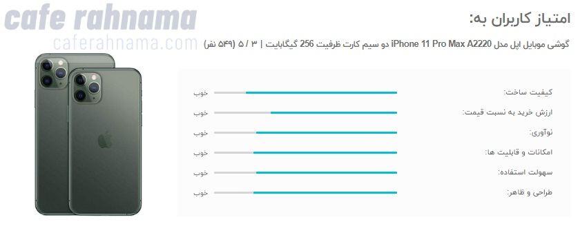 امتیاز کاربران راجب گوشی آیفون ۱۱ پرو مکس